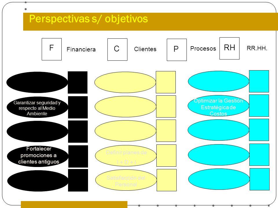 Perspectivas s/ objetivos F C P RH Financiera Clientes Procesos RR.HH. Garantizar seguridad y respecto al Medio Ambiente Fortalecer promociones a clie