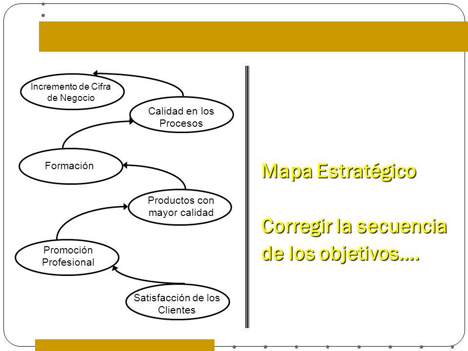 Mapa Estratégico Corregir la secuencia de los objetivos…. Incremento de Cifra de Negocio Calidad en los Procesos Formación Productos con mayor calidad
