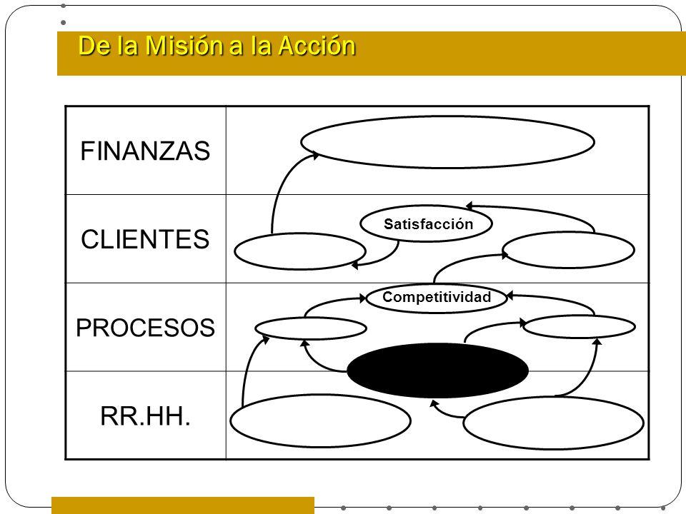 De la Misión a la Acción FINANZAS CLIENTES PROCESOS RR.HH. Satisfacción Competitividad