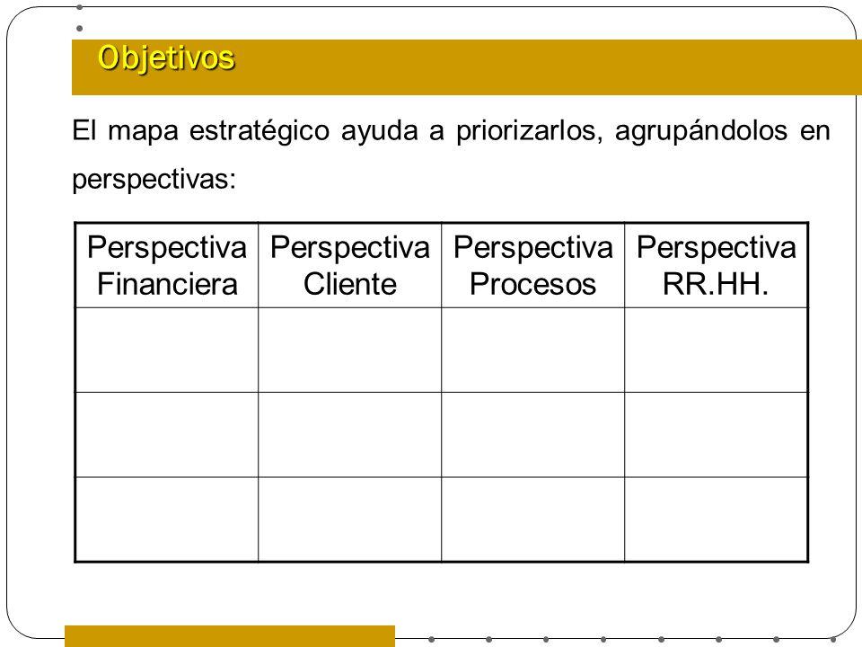 Objetivos Perspectiva Financiera Perspectiva Cliente Perspectiva Procesos Perspectiva RR.HH. El mapa estratégico ayuda a priorizarlos, agrupándolos en