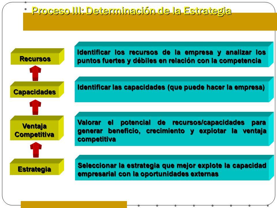 Proceso III: Determinación de la Estrategia Identificar los recursos de la empresa y analizar los puntos fuertes y débiles en relación con la competen