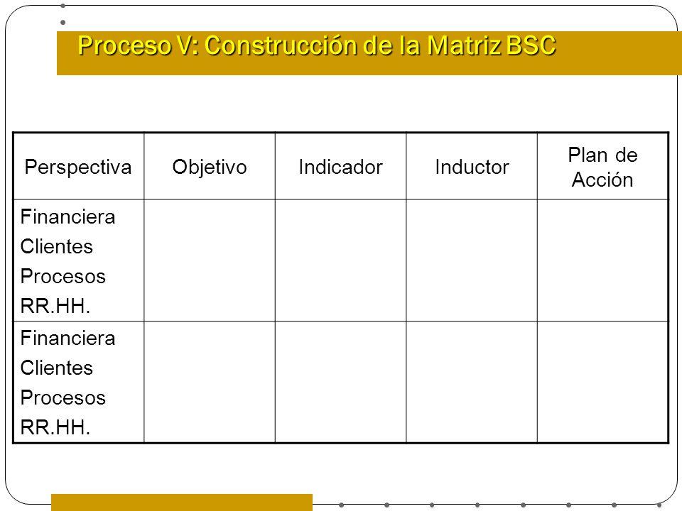 Proceso V: Construcción de la Matriz BSC PerspectivaObjetivoIndicadorInductor Plan de Acción Financiera Clientes Procesos RR.HH. Financiera Clientes P