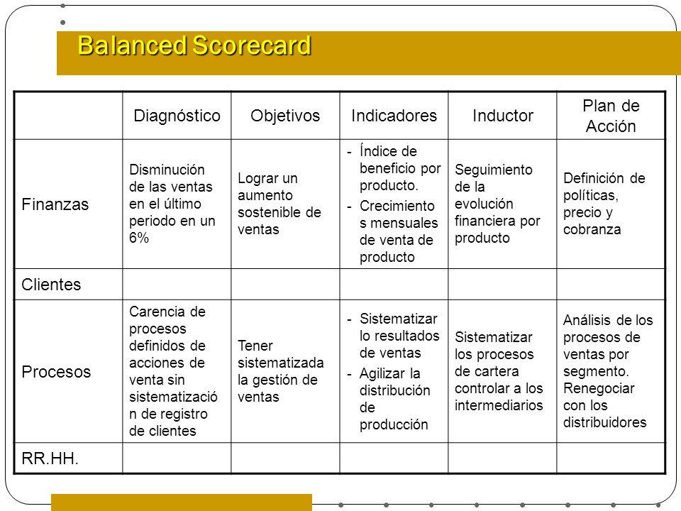 Balanced Scorecard DiagnósticoObjetivosIndicadoresInductor Plan de Acción Finanzas Disminución de las ventas en el último periodo en un 6% Lograr un a
