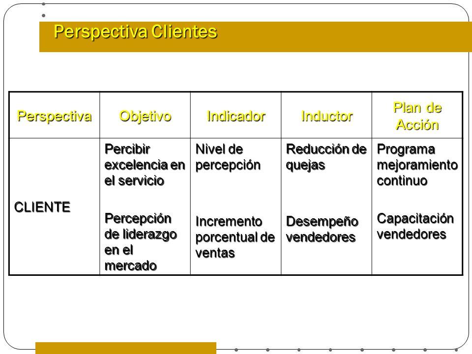 Perspectiva Clientes PerspectivaObjetivoIndicadorInductor Plan de Acción CLIENTE Percibir excelencia en el servicio Percepción de liderazgo en el merc