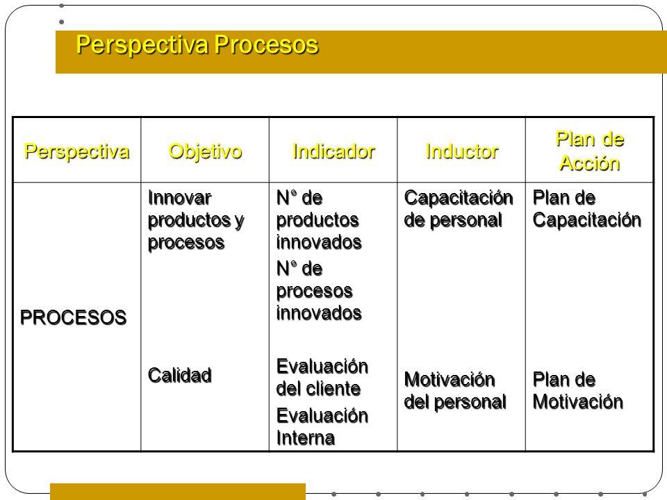 Perspectiva Procesos PerspectivaObjetivoIndicadorInductor Plan de Acción PROCESOS Innovar productos y procesos Calidad N° de productos innovados N° de