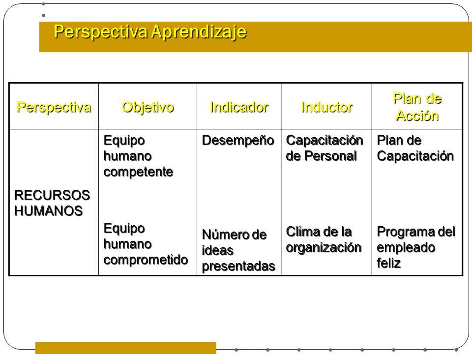 Perspectiva Aprendizaje PerspectivaObjetivoIndicadorInductor Plan de Acción RECURSOS HUMANOS Equipo humano competente Equipo humano comprometido Desem