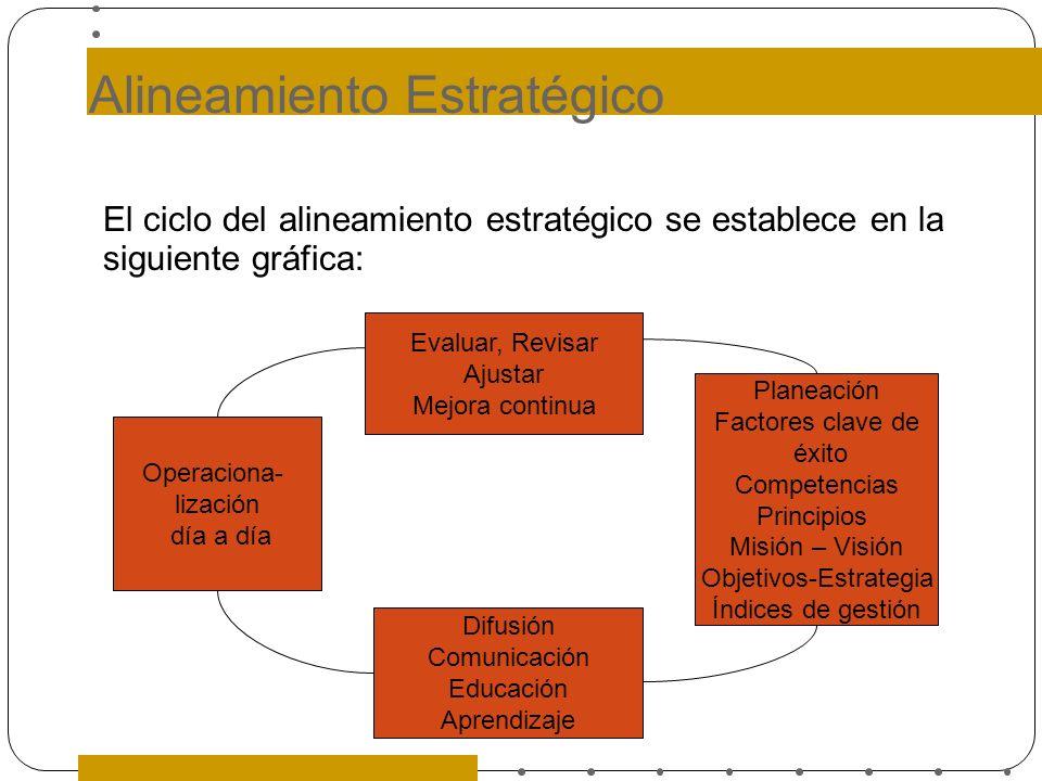 Alineamiento Estratégico El ciclo del alineamiento estratégico se establece en la siguiente gráfica: Evaluar, Revisar Ajustar Mejora continua Planeaci
