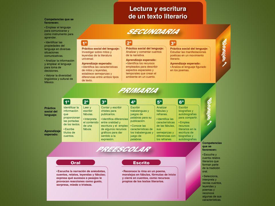Diferencia entre programas 1993-2011 Enfoque 2011 Competencias comunicativas Prácticas sociales del lenguaje Propósitos Se involucren en diversas prácticas sociales de lenguaje para que participen de manera eficaz en la vida escolar y en la sociedad.