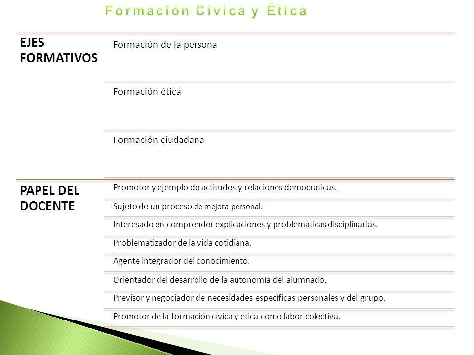EJES FORMATIVOS Formación de la persona Formación ética Formación ciudadana PAPEL DEL DOCENTE Promotor y ejemplo de actitudes y relaciones democrática