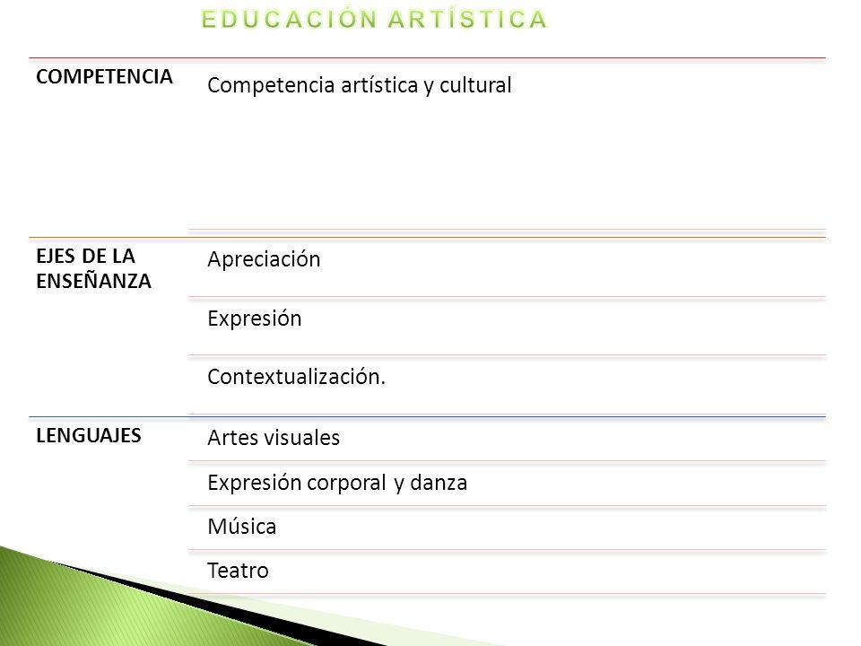 COMPETENCIA Competencia artística y cultural EJES DE LA ENSEÑANZA Apreciación Expresión Contextualización. LENGUAJES Artes visuales Expresión corporal