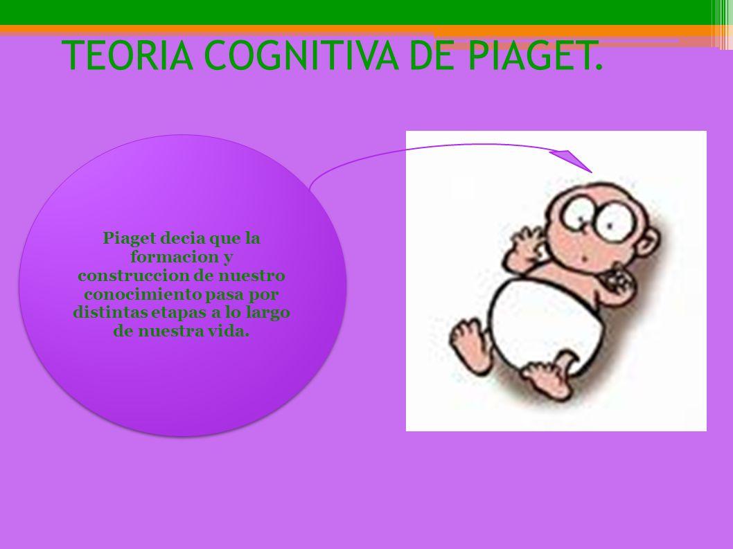 TEORIA COGNITIVA DE PIAGET. Piaget decia que la formacion y construccion de nuestro conocimiento pasa por distintas etapas a lo largo de nuestra vida.