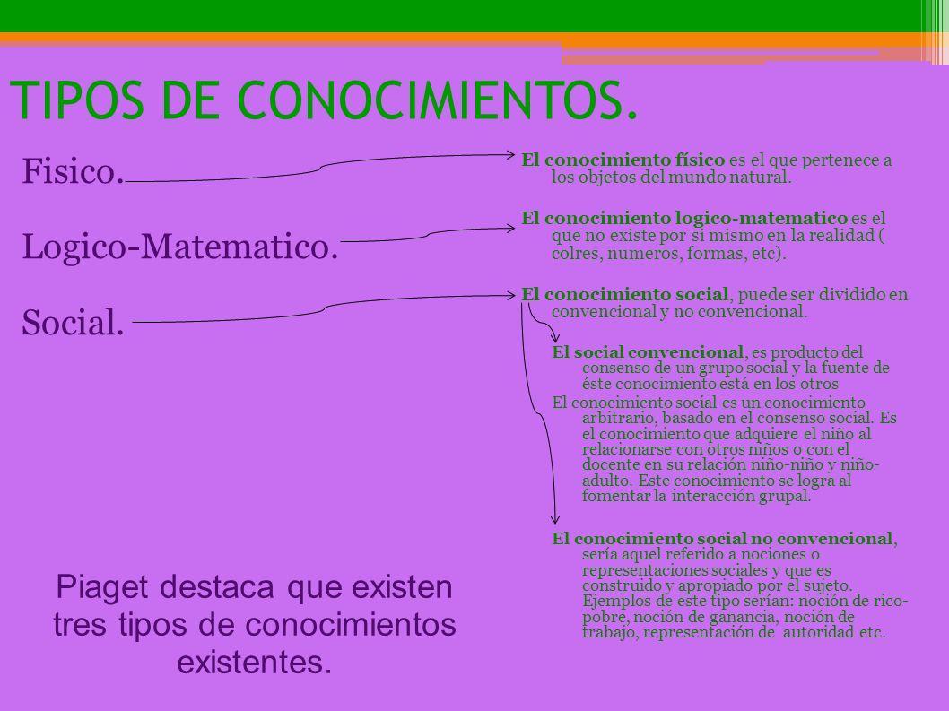 TIPOS DE CONOCIMIENTOS. Fisico. Logico-Matematico. Social. El conocimiento físico es el que pertenece a los objetos del mundo natural. El conocimiento