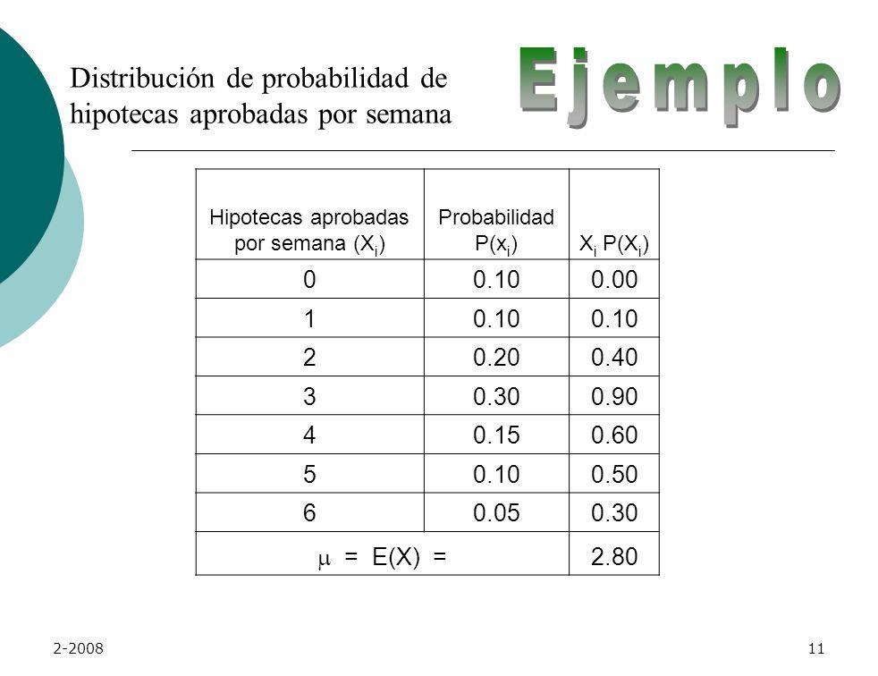 2-200810 Valor Esperado X i = i-ésimo resultado de la variable discreta X P(x i )= probabilidad de ocurrencia del i-ésimo resultado de x