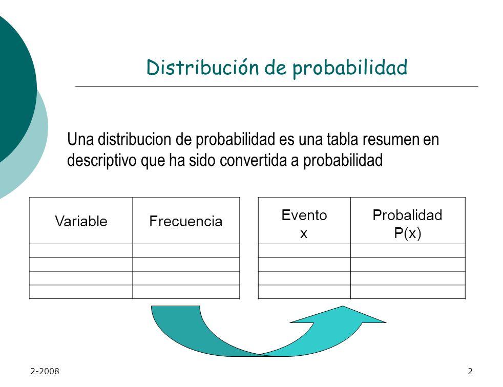 2-20081 Distribución de Probabilidad de una variable discreta Estadística Capítulo 5.1