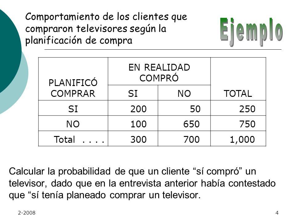 2-20084 Calcular la probabilidad de que un cliente sí compró un televisor, dado que en la entrevista anterior había contestado que sí tenía planeado comprar un televisor.