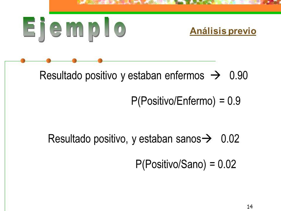13 Se busca calcular: P(Enfermo/Positivo) Pacientes enfermos: 0.03P(Enfermo) = 0.03 Pacientes sanos: 0.97P(Sano) = 0.97 Datos de pacientes en el pasado: Resultado positivo y estaban enfermos 0.90 Resultado positivo y estaban sanos 0.02