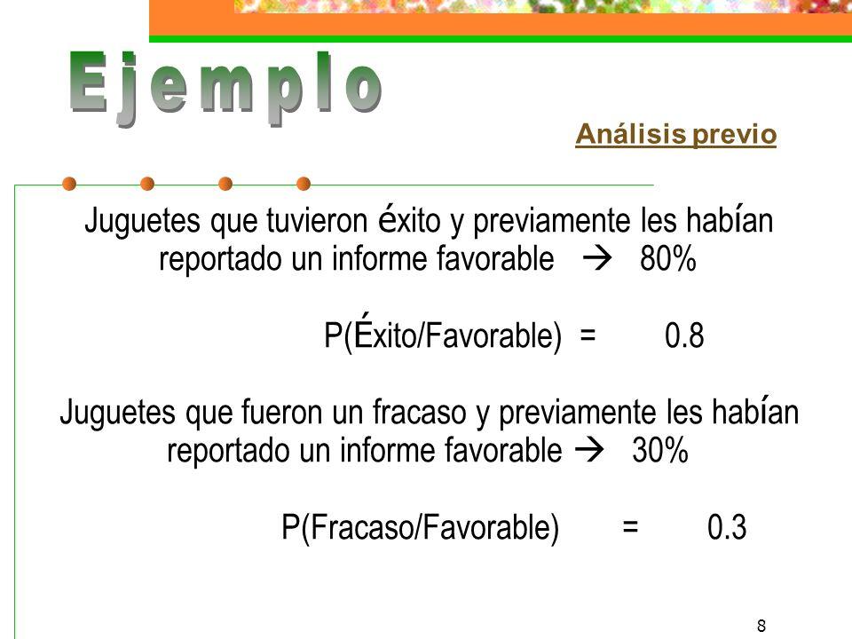 7 Juguetes con é xito: 40%P( é xito) = 0.4 Juguetes con fracaso: 60%P(fracaso) = 0.6 Datos del pasado: Juguetes que tuvieron é xito y previamente les