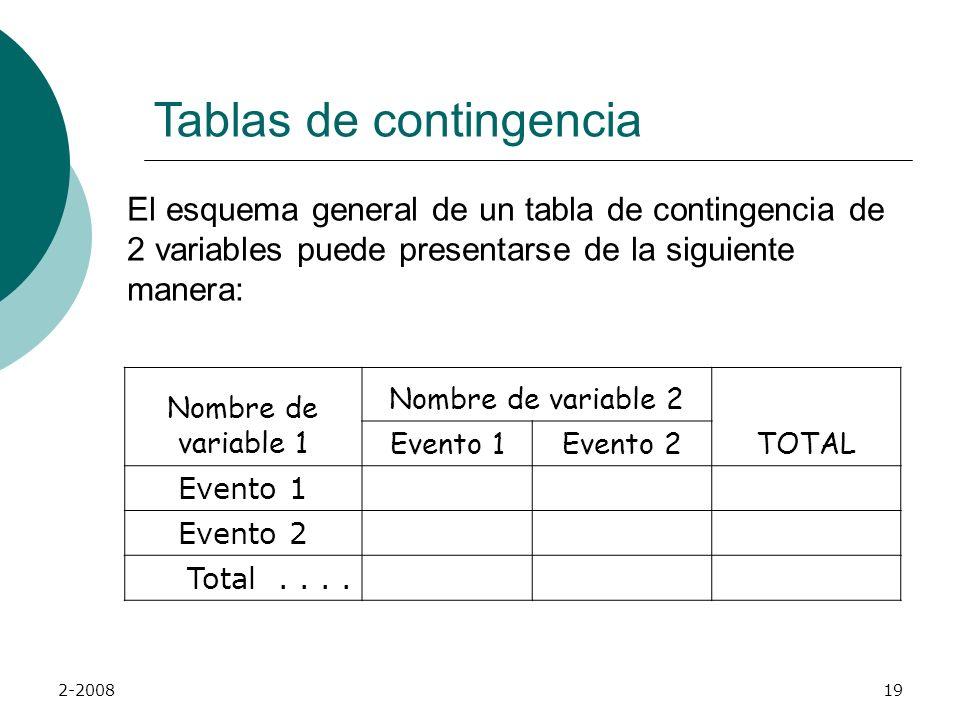 2-200818 Tablas de contingencia Una de las maneras de presentar un espacio muestral es usando tablas de clasificación cruzadas a la cual se le denomin