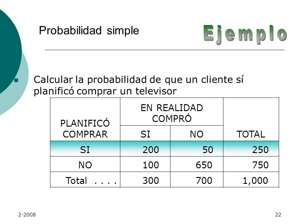 2-200821 La tabla de contingencia que se obtuvo es la siguiente: PLANIFICÓ COMPRAR EN REALIDAD COMPRÓ TOTAL SINO SI 200 50 250 NO 100 650 750 Total...