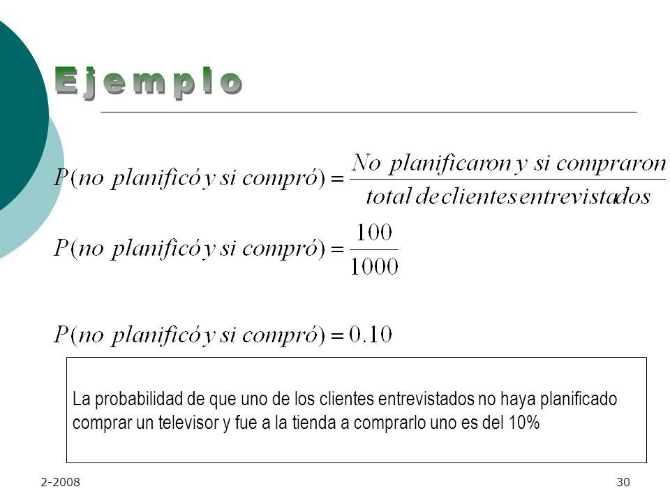 2-200829 3. Calcular la probabilidad de que un cliente planificó no comprar, pero si compró PLANIFICÓ COMPRAR COMPRÓ TOTAL SINO SI 200 50 250 NO 100 6