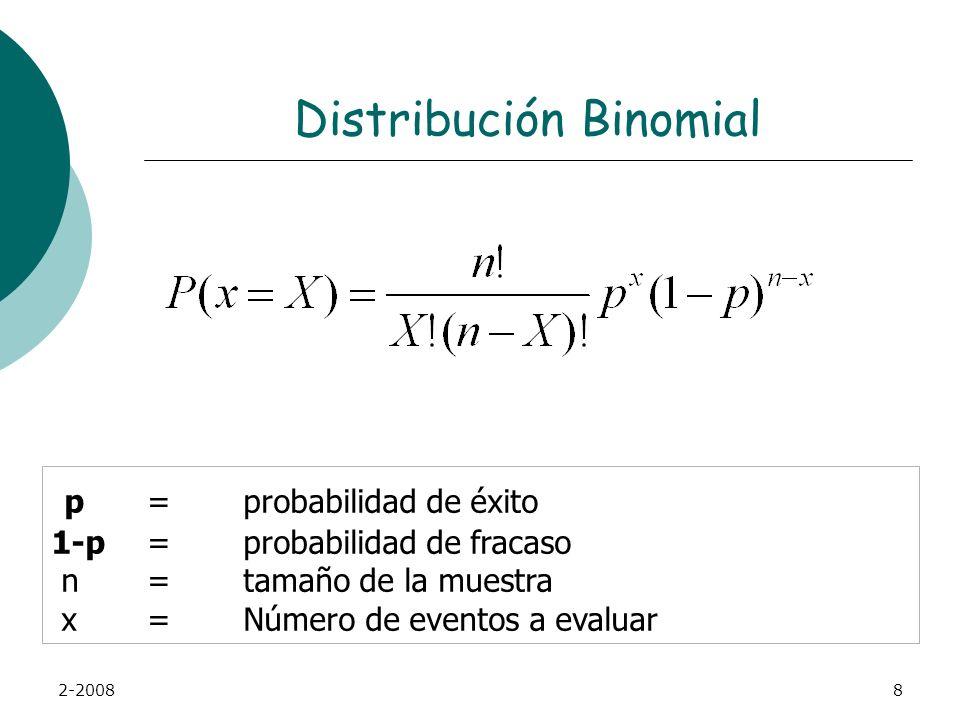 2-20088 Distribución Binomial p =probabilidad de éxito 1-p =probabilidad de fracaso n=tamaño de la muestra x=Número de eventos a evaluar