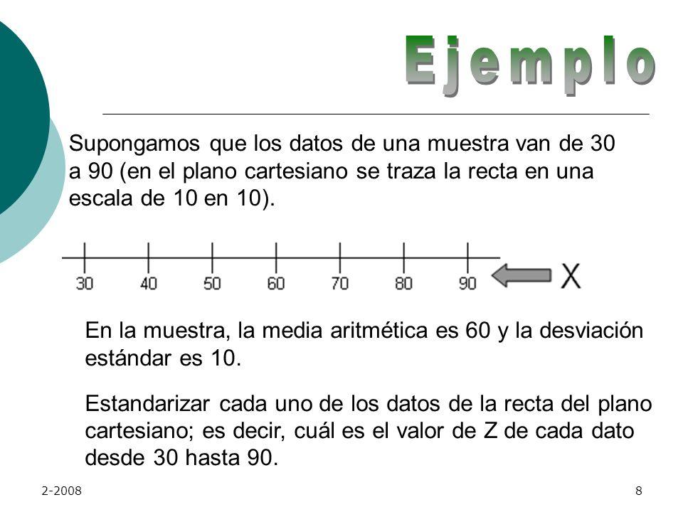 2-20088 Supongamos que los datos de una muestra van de 30 a 90 (en el plano cartesiano se traza la recta en una escala de 10 en 10).
