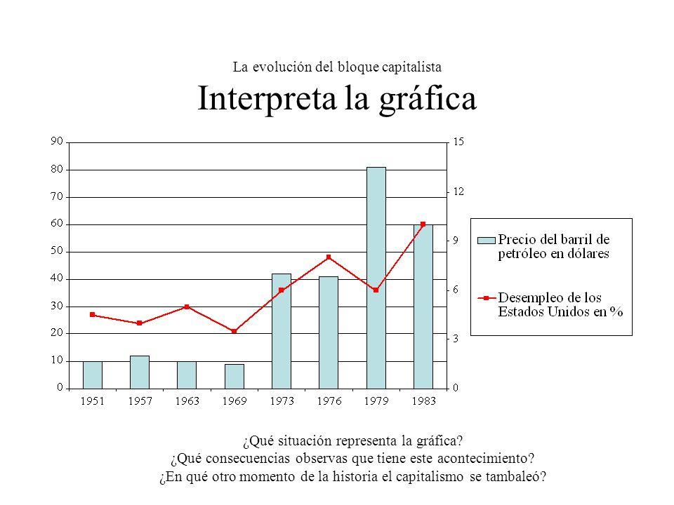 La evolución del bloque capitalista Interpreta la gráfica ¿Qué situación representa la gráfica.