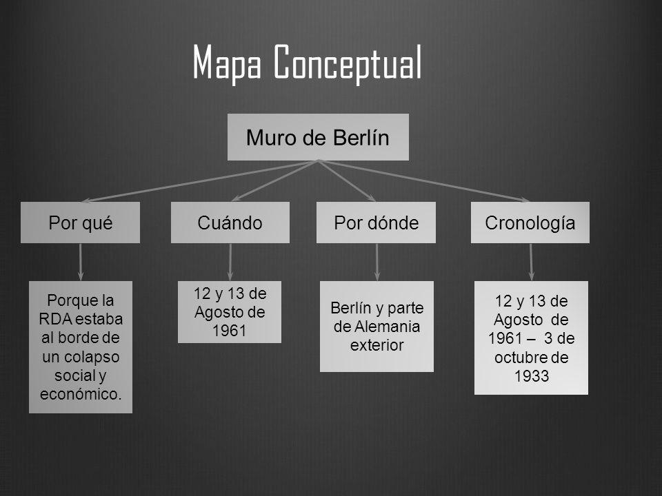 Mapa Conceptual Por dóndeCronologíaCuándoPor qué Muro de Berlín 12 y 13 de Agosto de 1961 Berlín y parte de Alemania exterior 12 y 13 de Agosto de 196
