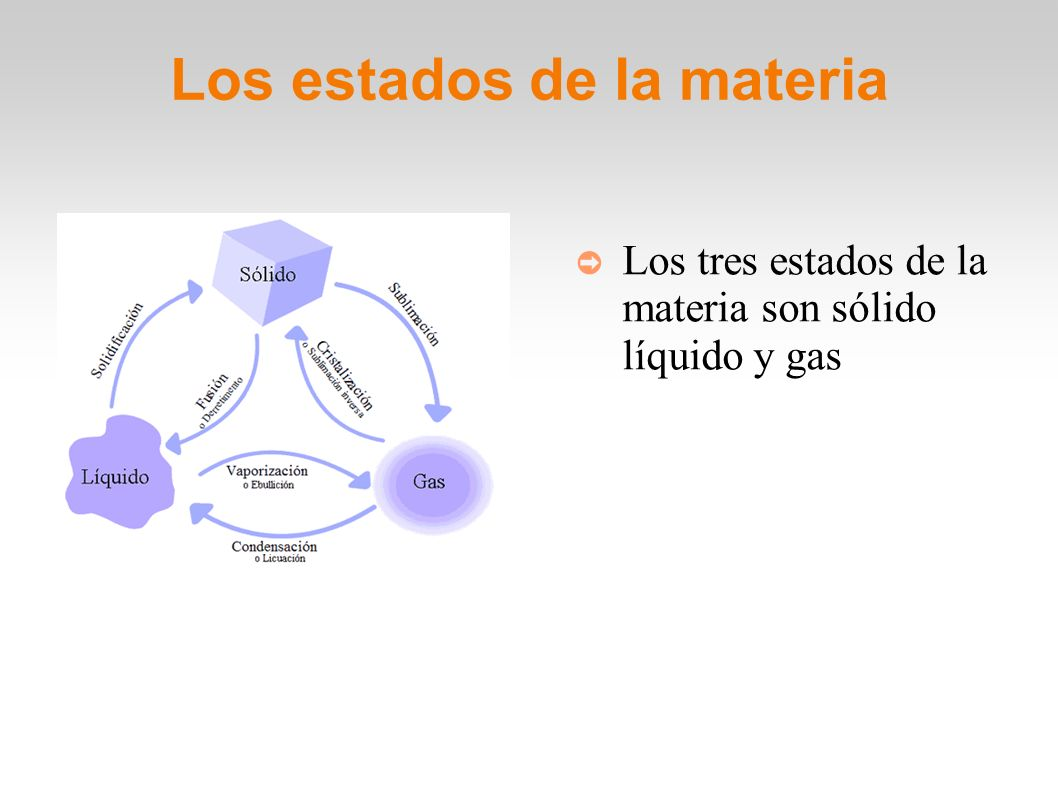 Los estados de la materia Los tres estados de la materia son sólido líquido y gas