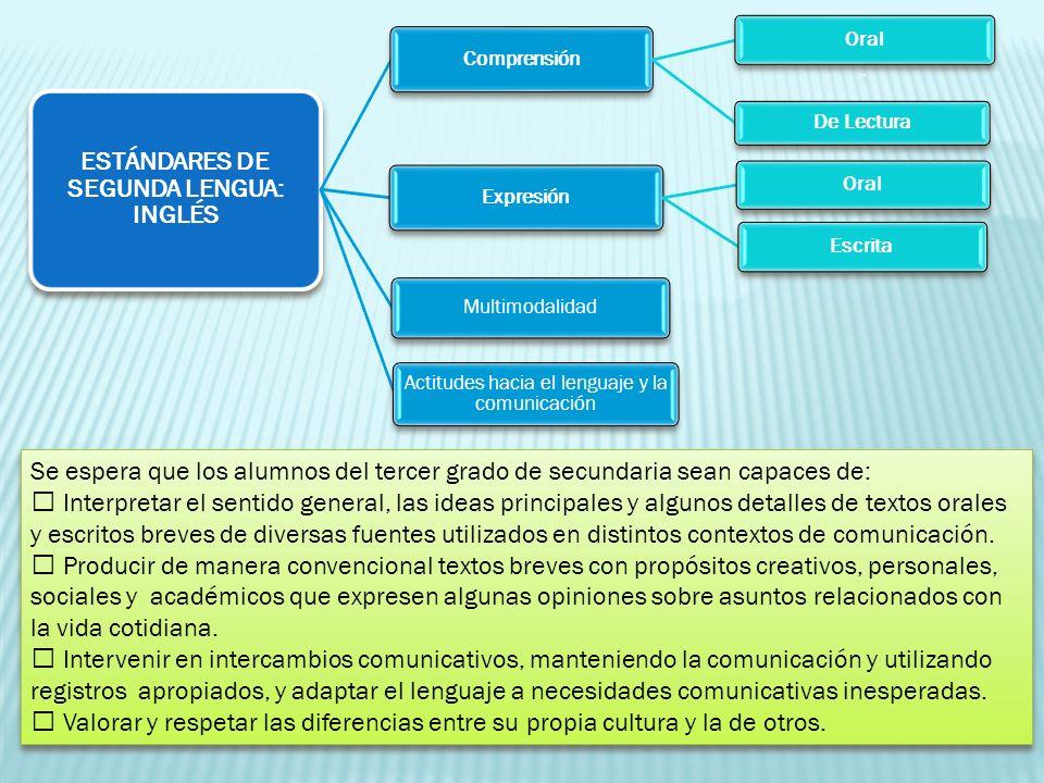 ESTÁNDARES DE SEGUNDA LENGUA: INGLÉS Comprensión Oral. De Lectura Expresión Oral Escrita Multimodalidad Actitudes hacia el lenguaje y la comunicación