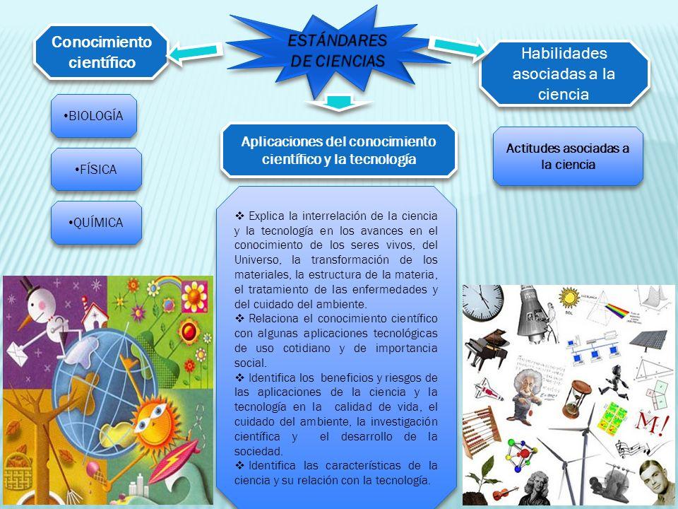 Conocimiento científico Habilidades asociadas a la ciencia BIOLOGÍA Actitudes asociadas a la ciencia Aplicaciones del conocimiento científico y la tec
