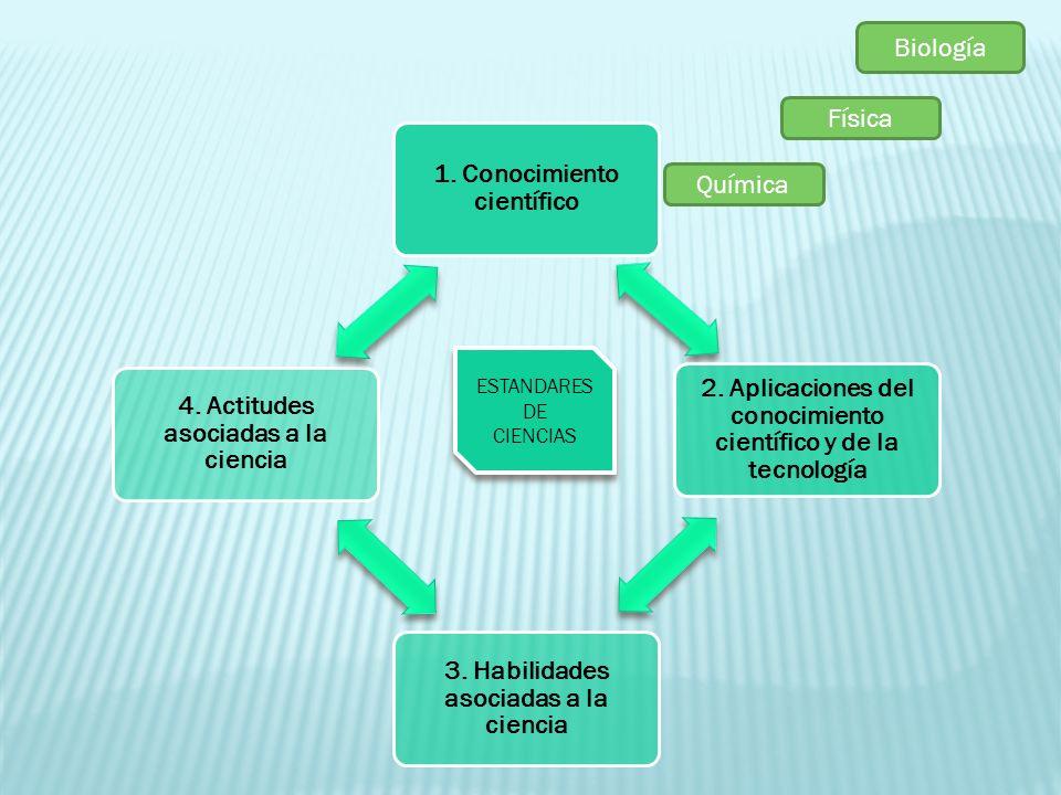 Biología Física Química 1. Conocimiento científico 2. Aplicaciones del conocimiento científico y de la tecnología 3. Habilidades asociadas a la cienci