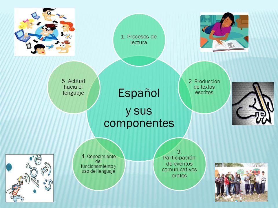 Español y sus componentes 1. Procesos de lectura 2. Producción de textos escritos 3. Participación de eventos comunicativos orales 4. Conocimiento del