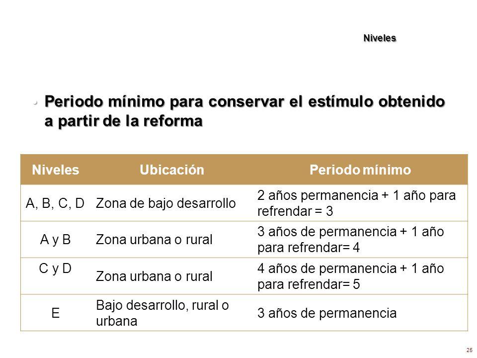 Niveles 25 Periodo mínimo para conservar el estímulo obtenido a partir de la reforma Periodo mínimo para conservar el estímulo obtenido a partir de la