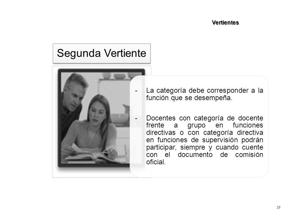 Vertientes - La categoría debe corresponder a la función que se desempeña. - Docentes con categoría de docente frente a grupo en funciones directivas