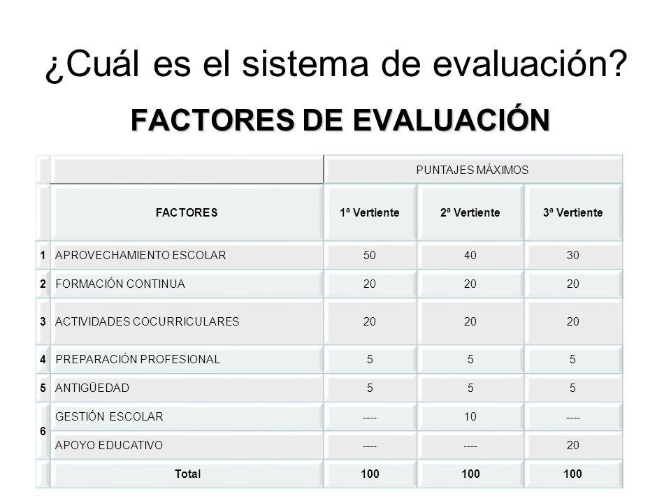 ¿Cuál es el sistema de evaluación? FACTORES DE EVALUACIÓN PUNTAJES MÁXIMOS FACTORES1ª Vertiente2ª Vertiente3ª Vertiente 1APROVECHAMIENTO ESCOLAR504030