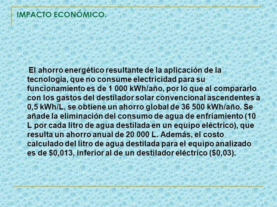 IMPACTO ECONÓMICO. El ahorro energético resultante de la aplicación de la tecnología, que no consume electricidad para su funcionamiento es de 1 000 k