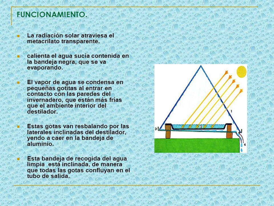 FUNCIONAMIENTO. La radiación solar atraviesa el metacrilato transparente. calienta el agua sucia contenida en la bandeja negra, que se va evaporando.