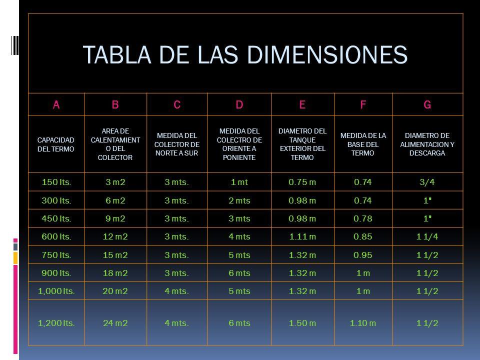 TABLA DE LAS DIMENSIONES ABCDEFG CAPACIDAD DEL TERMO AREA DE CALENTAMIENT O DEL COLECTOR MEDIDA DEL COLECTOR DE NORTE A SUR MEDIDA DEL COLECTRO DE ORI