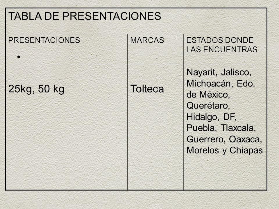 TABLA DE PRESENTACIONES PRESENTACIONESMARCASESTADOS DONDE LAS ENCUENTRAS 25kg, 50 kgTolteca Nayarit, Jalisco, Michoacán, Edo. de México, Querétaro, Hi