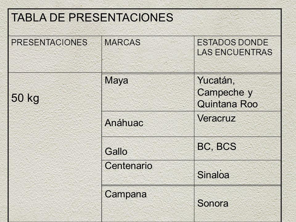 TABLA DE PRESENTACIONES PRESENTACIONESMARCASESTADOS DONDE LAS ENCUENTRAS 50 kg Maya Anáhuac Gallo Centenario Campana Yucatán, Campeche y Quintana Roo