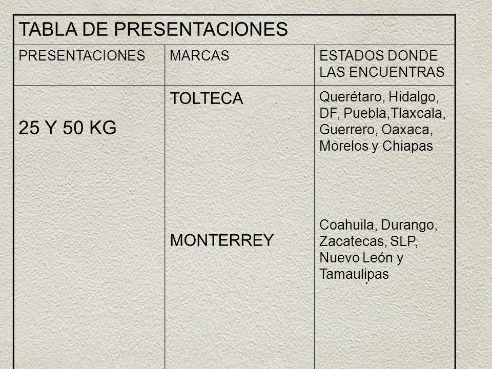 TABLA DE PRESENTACIONES PRESENTACIONESMARCASESTADOS DONDE LAS ENCUENTRAS 25 Y 50 KG TOLTECA MONTERREY Querétaro, Hidalgo, DF, Puebla,Tlaxcala, Guerrer