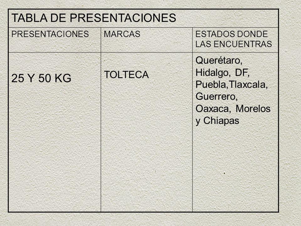 TABLA DE PRESENTACIONES PRESENTACIONESMARCASESTADOS DONDE LAS ENCUENTRAS 25 Y 50 KG TOLTECA Querétaro, Hidalgo, DF, Puebla,Tlaxcala, Guerrero, Oaxaca,