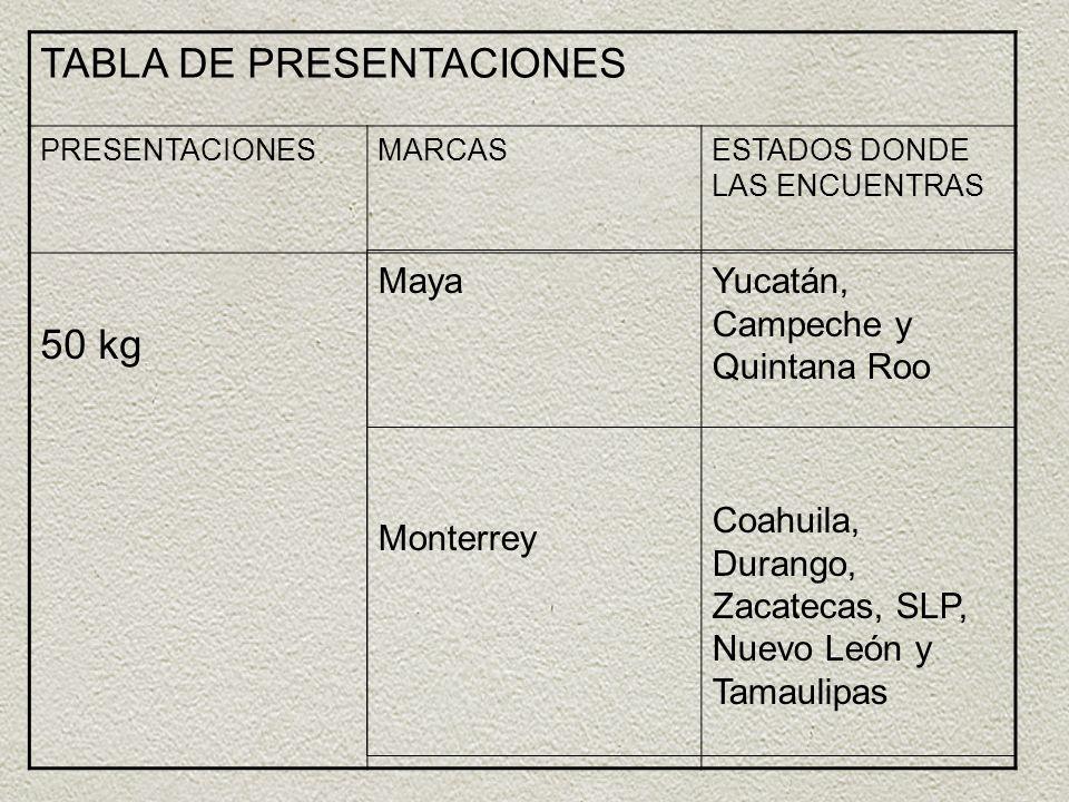 TABLA DE PRESENTACIONES PRESENTACIONESMARCASESTADOS DONDE LAS ENCUENTRAS 50 kg Maya Monterrey Yucatán, Campeche y Quintana Roo Coahuila, Durango, Zaca