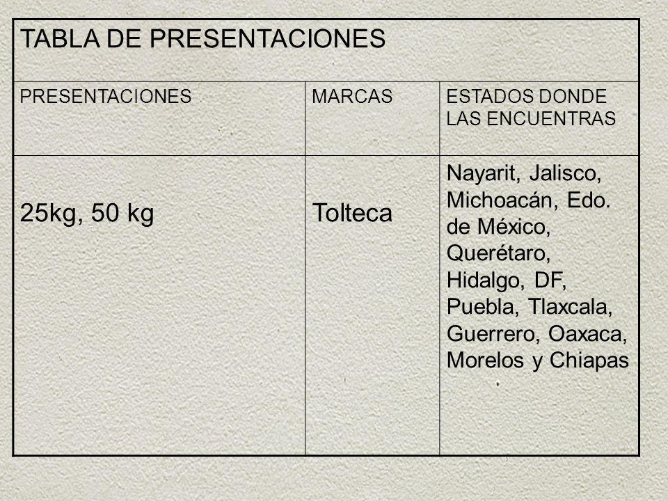. TABLA DE PRESENTACIONES PRESENTACIONESMARCASESTADOS DONDE LAS ENCUENTRAS 25kg, 50 kgTolteca Nayarit, Jalisco, Michoacán, Edo. de México, Querétaro,