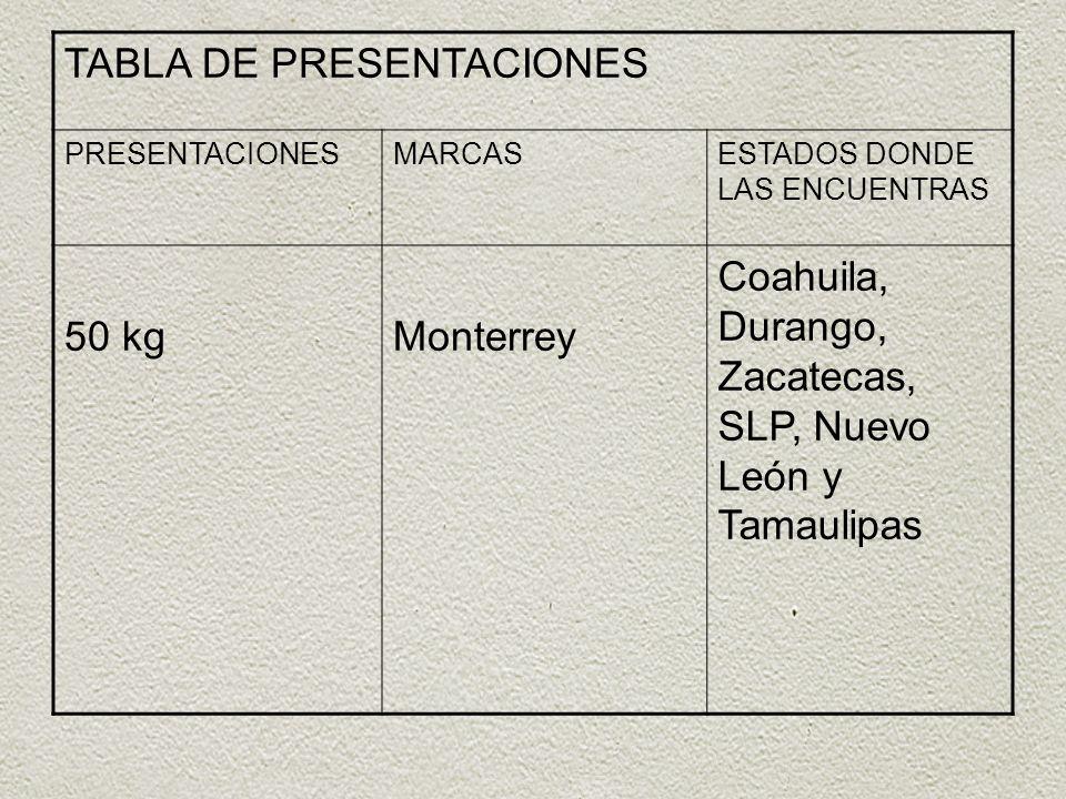 TABLA DE PRESENTACIONES PRESENTACIONESMARCASESTADOS DONDE LAS ENCUENTRAS 50 kgMonterrey Coahuila, Durango, Zacatecas, SLP, Nuevo León y Tamaulipas