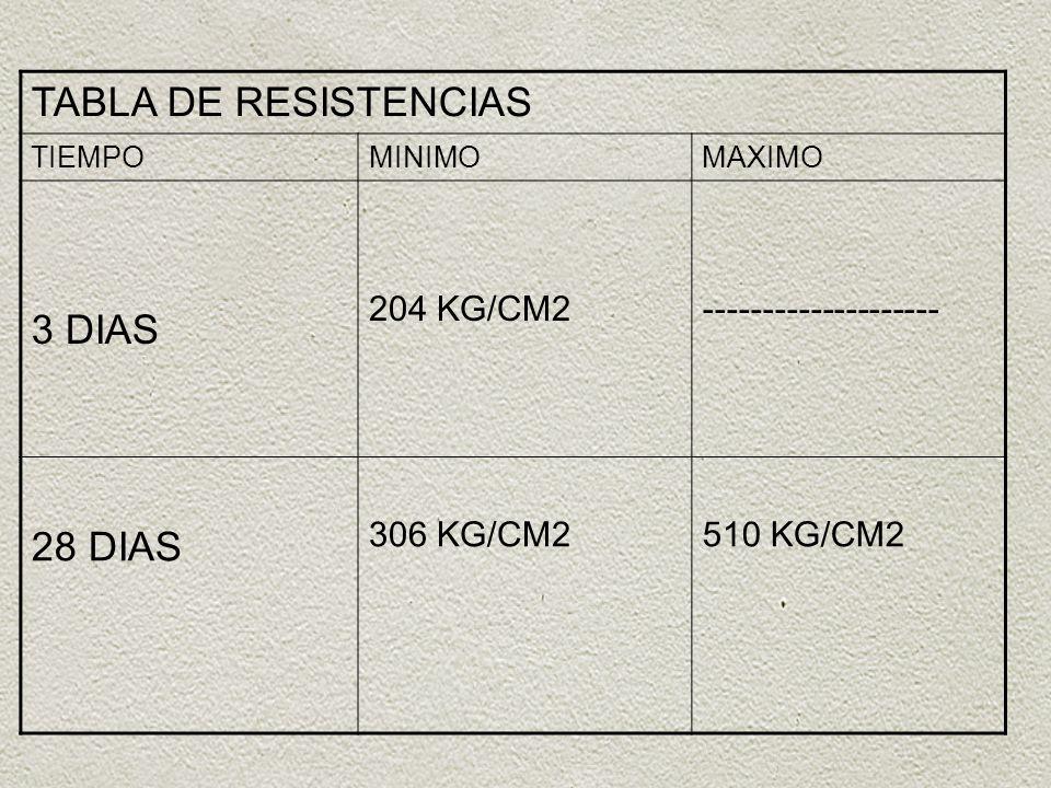 TABLA DE RESISTENCIAS TIEMPOMINIMOMAXIMO 3 DIAS 204 KG/CM2-------------------- 28 DIAS 306 KG/CM2510 KG/CM2