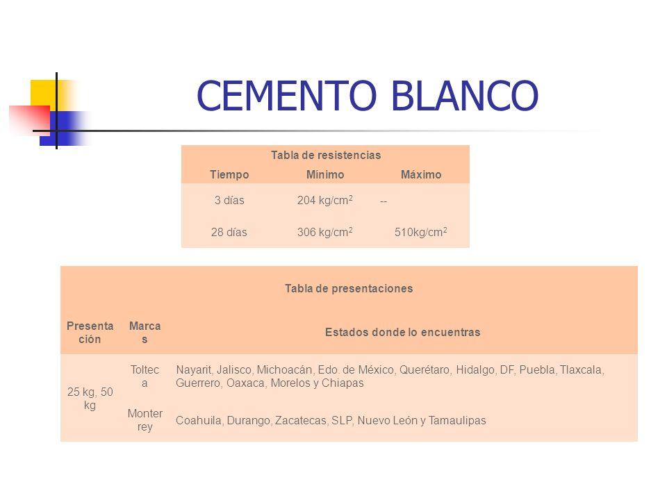 CEMENTO BLANCO 510kg/cm 2 306 kg/cm 2 28 días --204 kg/cm 2 3 días MáximoMínimoTiempo Tabla de resistencias Coahuila, Durango, Zacatecas, SLP, Nuevo L