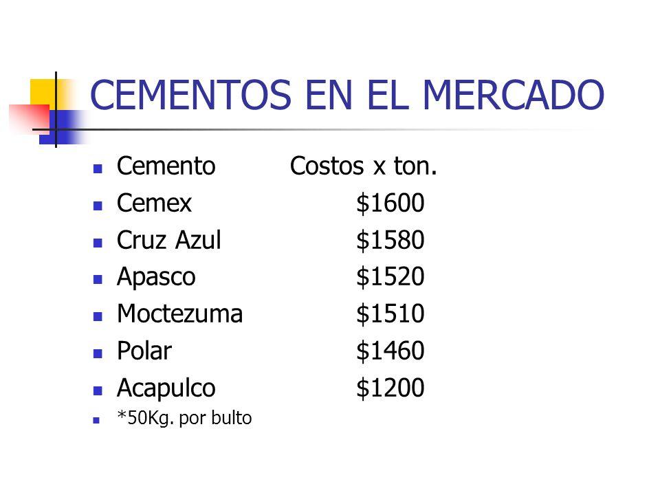 CEMENTOS EN EL MERCADO CementoCostos x ton. Cemex$1600 Cruz Azul$1580 Apasco$1520 Moctezuma$1510 Polar$1460 Acapulco$1200 *50Kg. por bulto
