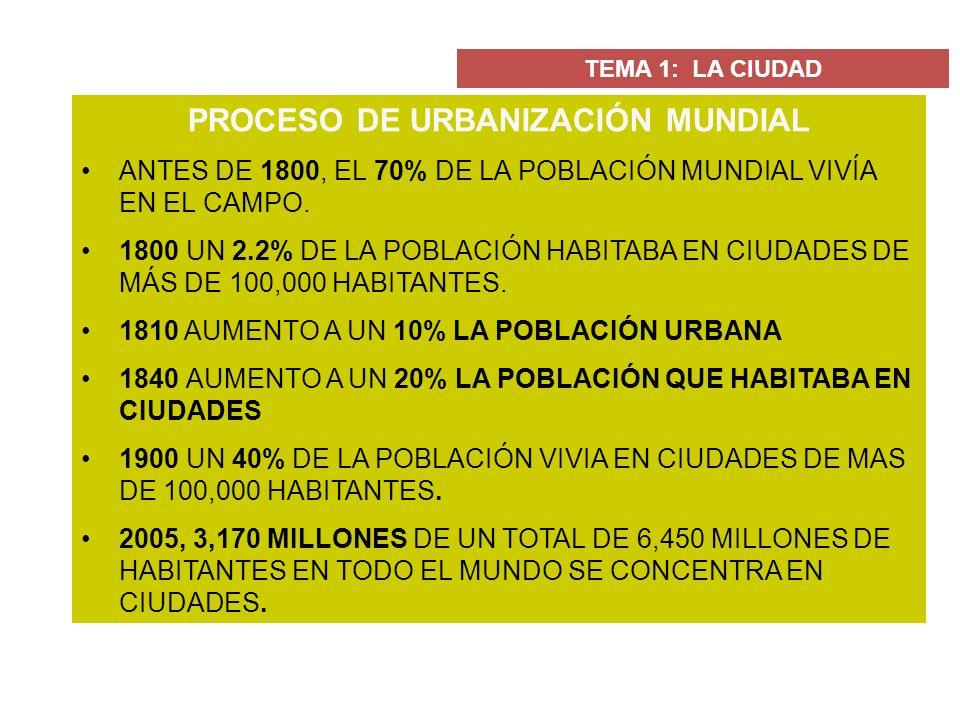 PROCESO DE URBANIZACIÓN MUNDIAL ANTES DE 1800, EL 70% DE LA POBLACIÓN MUNDIAL VIVÍA EN EL CAMPO. 1800 UN 2.2% DE LA POBLACIÓN HABITABA EN CIUDADES DE